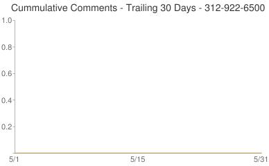 Cummulative Comments 312-922-6500