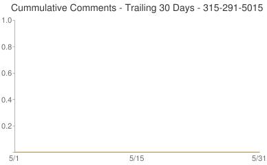 Cummulative Comments 315-291-5015