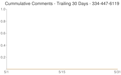 Cummulative Comments 334-447-6119