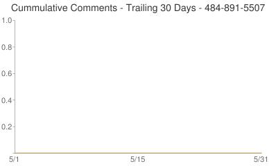 Cummulative Comments 484-891-5507