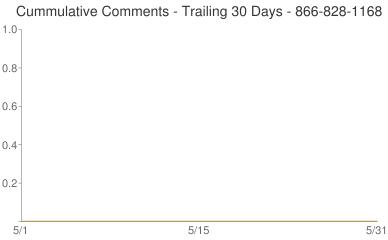 Cummulative Comments 866-828-1168