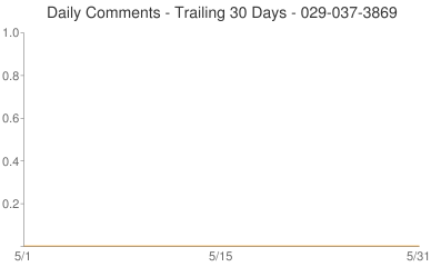 Daily Comments 029-037-3869