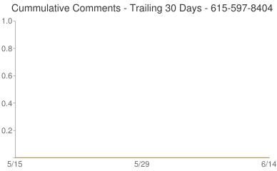 Cummulative Comments 615-597-8404