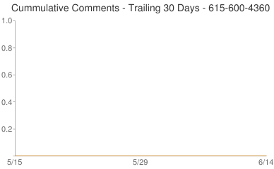 Cummulative Comments 615-600-4360
