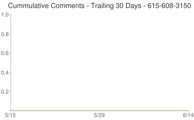 Cummulative Comments 615-608-3150