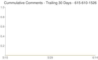 Cummulative Comments 615-610-1526