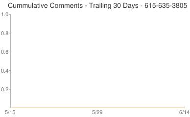 Cummulative Comments 615-635-3805