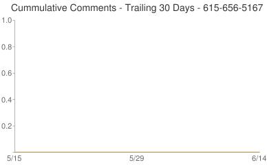 Cummulative Comments 615-656-5167