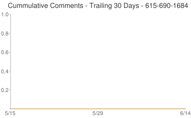 Cummulative Comments 615-690-1684