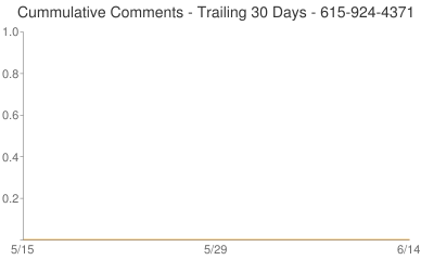 Cummulative Comments 615-924-4371
