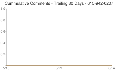 Cummulative Comments 615-942-0207