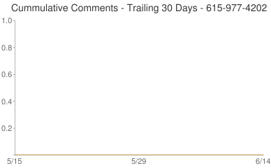 Cummulative Comments 615-977-4202