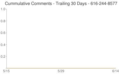 Cummulative Comments 616-244-8577