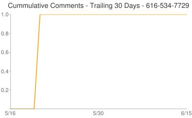 Cummulative Comments 616-534-7729