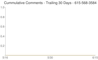 Cummulative Comments 615-568-3584