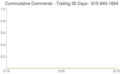 Cummulative Comments 615-645-1664