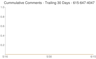 Cummulative Comments 615-647-4047