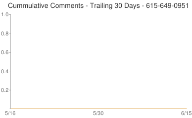 Cummulative Comments 615-649-0951