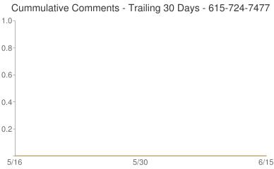 Cummulative Comments 615-724-7477