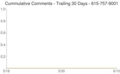 Cummulative Comments 615-757-9001