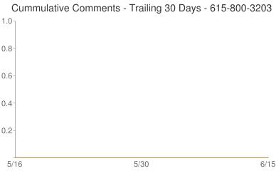 Cummulative Comments 615-800-3203