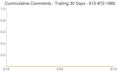Cummulative Comments 615-872-1985