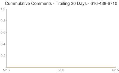 Cummulative Comments 616-438-6710