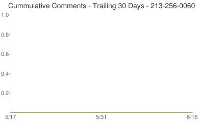 Cummulative Comments 213-256-0060