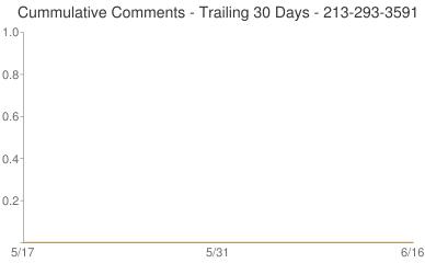Cummulative Comments 213-293-3591