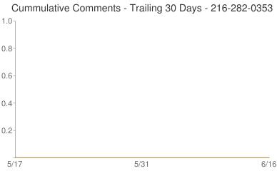 Cummulative Comments 216-282-0353
