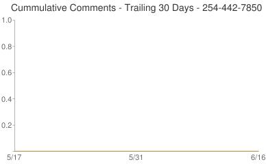 Cummulative Comments 254-442-7850