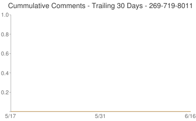 Cummulative Comments 269-719-8011