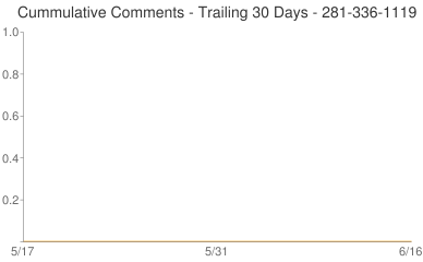 Cummulative Comments 281-336-1119