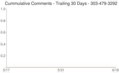 Cummulative Comments 303-479-3292