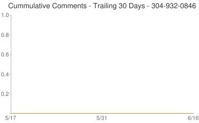 Cummulative Comments 304-932-0846