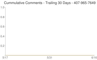Cummulative Comments 407-965-7649