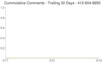 Cummulative Comments 412-604-8955
