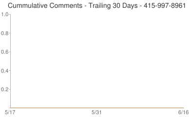 Cummulative Comments 415-997-8961