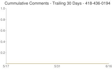 Cummulative Comments 418-436-0194