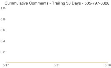 Cummulative Comments 505-797-6326
