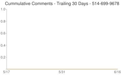 Cummulative Comments 514-699-9678