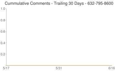 Cummulative Comments 632-795-8600