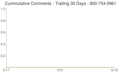 Cummulative Comments 800-754-0961