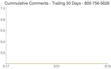 Cummulative Comments 800-756-5626