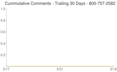 Cummulative Comments 800-757-2582