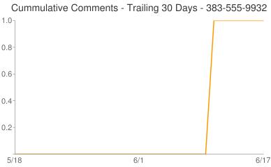 Cummulative Comments 383-555-9932