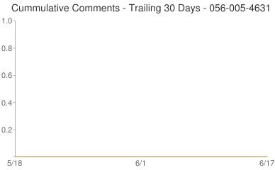 Cummulative Comments 056-005-4631
