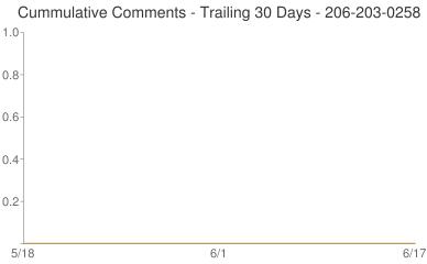 Cummulative Comments 206-203-0258