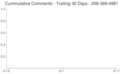 Cummulative Comments 208-369-4981