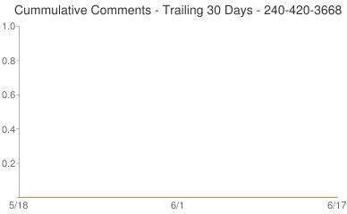 Cummulative Comments 240-420-3668